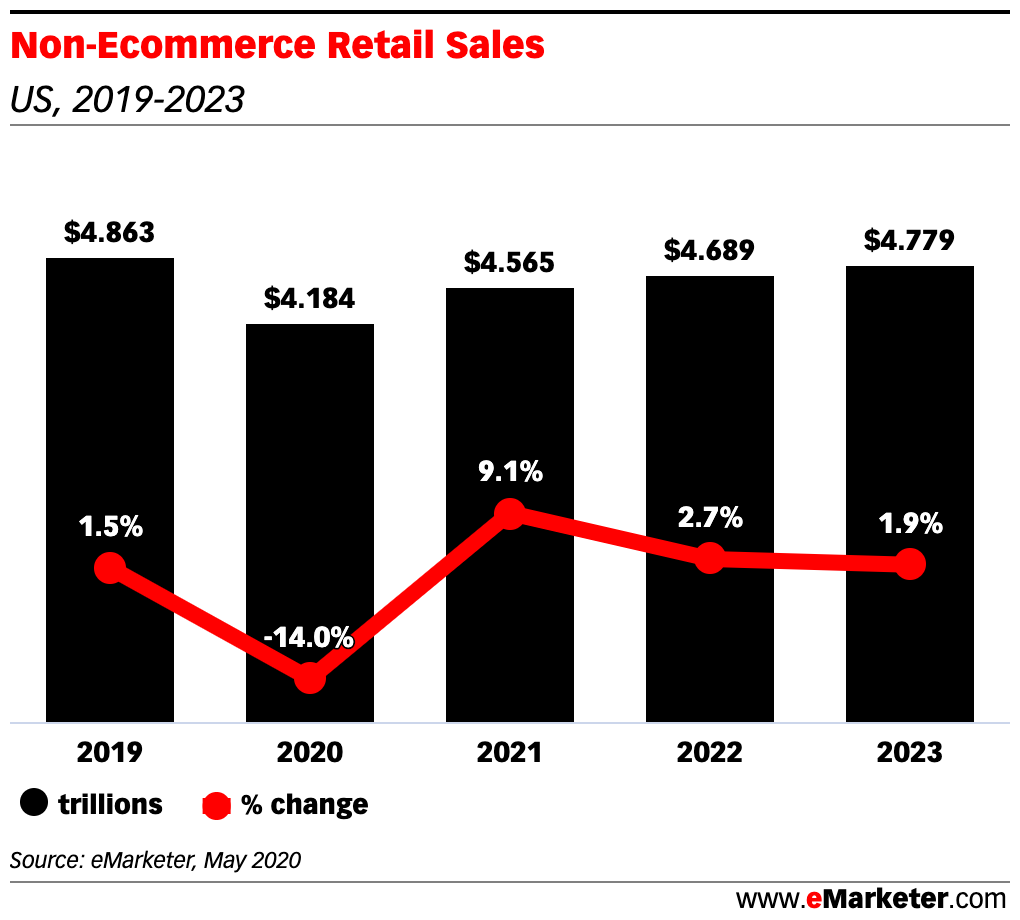 Non-ecommerce Retail Sales