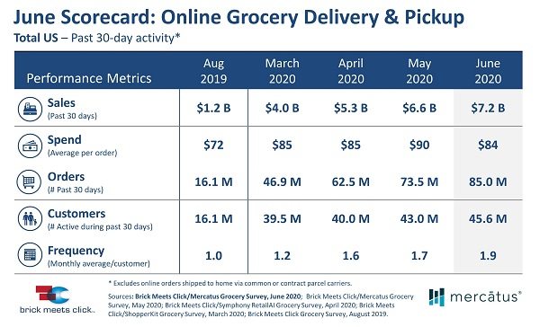 Online Grocery Delivery and Pickup